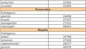 Szacunki wartości produktu krajowego brutto na jednego mieszkańca w latach 2008-2010 na poziomie podregionów - Podlaskie, Pomorskie, Śląskie
