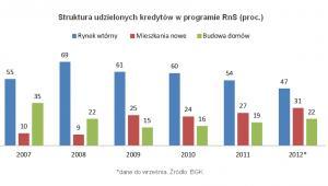 Struktura udzielonych kredytów w programie RnS (proc.), fot. Open Finance