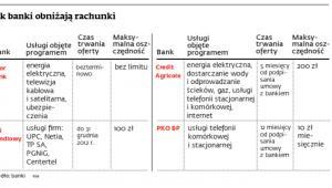 Jak banki obniżają rachunki
