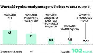 Wartość rynku medycznego w Polsce w 2011 r.