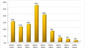 Procentowy rozkład wynagrodzeń radiologów (tys. USD, 2011)