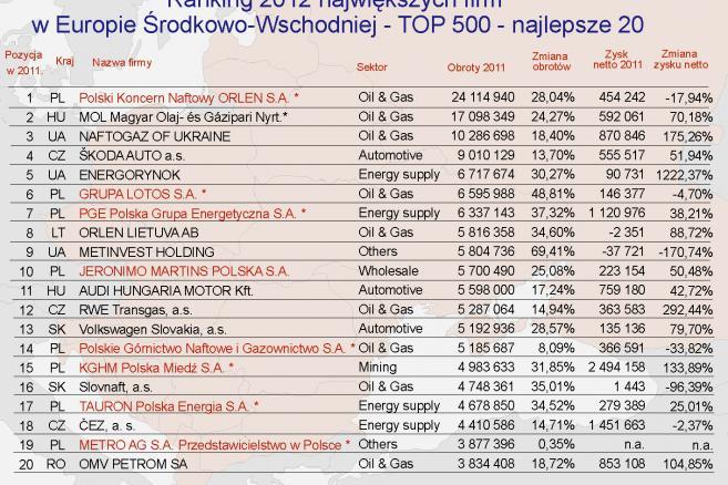 Ranking największych firm w Europie Środkowo-Wschodniej - TOP 500 – najlepsze 20