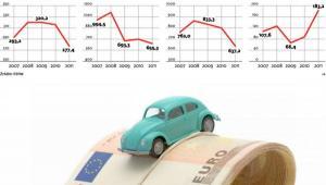 Produkcja i sprzedaż samochodów w Polsce