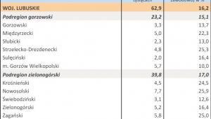 Bezrobocie w kwietniu 2013 r. - WOJ. LUBUSKIE