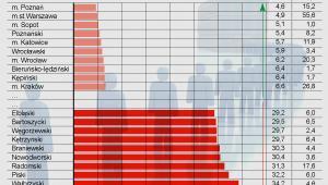 Powiaty z najniższą i najwyższą stopą bezrobocia w kwietniu 2013 r.