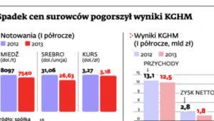 Spadek cen surowców pogorszył wyniki KGHM