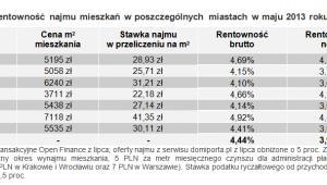 Rentowność najmu mieszkań w poszczególnych miastach w maju 2013 roku