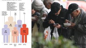 Liczba bezdomnych w Polsce. Zdj. Bloomberg
