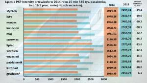 Liczba pasażerów PKP Intercity w  latach 2013-2014 (tys.)