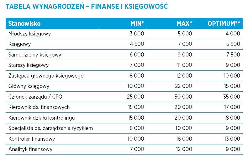 Finanse i księgowość, źródło: Hays Poland