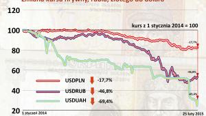 Zmiana kursu hrywny, rubla, złotego do dolara