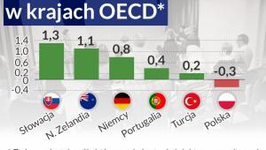 Podaż doktorów w krajach OECD, infografika Dariusz Gąszczyk
