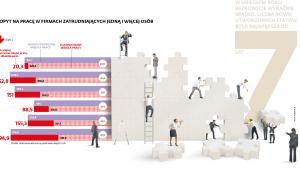 Popyt na pracę w małych firmach