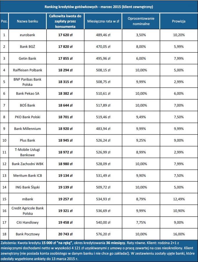 Ranking kredytów gotowkowych -marzec 2015  - klient zewnetrzny