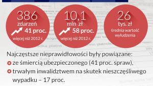 Ubezpieczenia na życie (infografika Dariusz Gąszczyk)