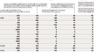 Liczba uchylających się od obowiązkowych szczepień