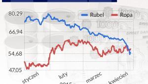 Ceny ropy i kurs rubla - infografika Dariusz Gąszczyk/ CC BY-SA by Benson Kua