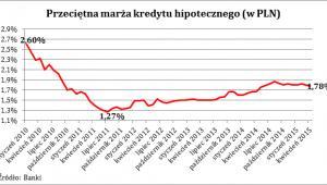 Przeciętna marża kredytu hipotecznego (w PLN)