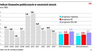 Deficyt finansów publicznych w ostatnich latach