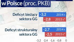 Deficyt bieżący i strukturalny (infografika Dariusz Gąszczyk)