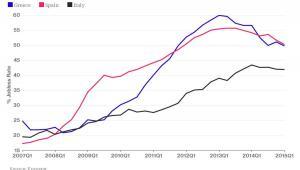 Bezrobocie młodych w Grecji, Hiszpanii i we Włoszech