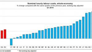 Dynamika kosztów zatrudnienia w UE, źródło: Eurostat