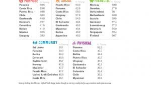 Global Well-Being Index 2014: 10 krajów z najwyższą oceną w poszczególnych kategoriach