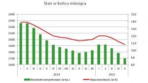 Bezrobotni zarejestrowani i stopa bezrobocia, źródło: GUS