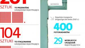 Ile mamy w Polsce urządzeń do pomiaru prędkości
