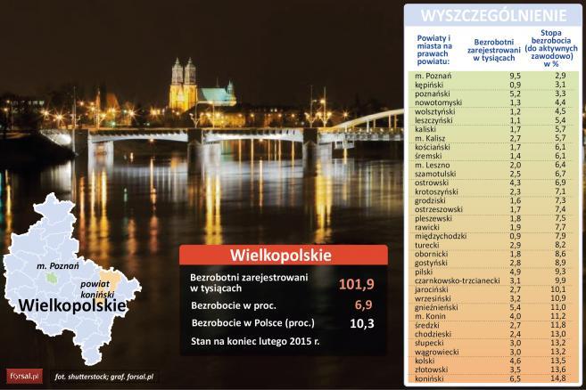 Bezrobocie w powiatach czerwiec 2015 r. woj wielkopolskie