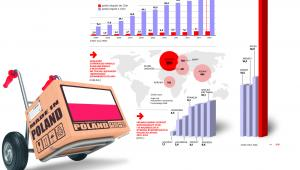 Z Chin do Polski i z Polski do Chin: handel i handelek