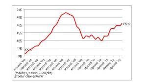 Ceny nieruchomości w USA