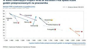 Wartość PKB w przeliczeniu na godzinę pracy, źródło: McKinsey