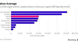 Najmłodsze kraje świata - PKB per capita