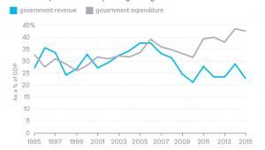 Wenezuela - przychody i wydatki rządowe
