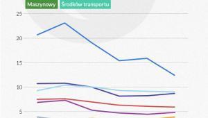 Elektrochłonność przemysłu w Polsce (Infografika: DG)