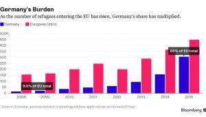 Liczba wniosków o azyl w krajach UE i Niemczech w ostatnich latach