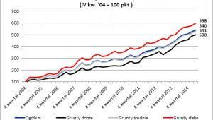 Indeks wartości cen gruntów