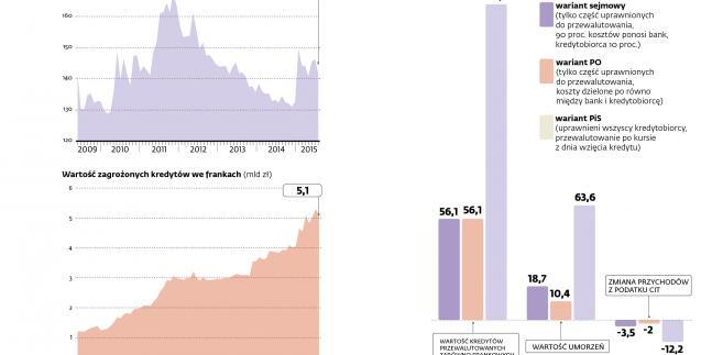 Kredyty hipoteczne we frankach