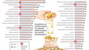 Miesięczny dochód netto w różnych zawodach