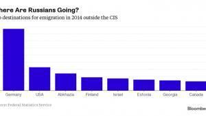 Gdzie emigrują Rosjanie