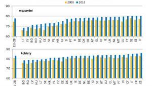 Długość życia (kobiety i mężczyźni) w 2003 i 2013 roku w latach