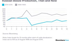 Produkcja alkoholu w Rosji