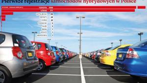 Pierwsze rejestracje samochodow hybrydowych w Polsce