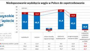 Niedopasowanie wydobycia węgla w Polsce
