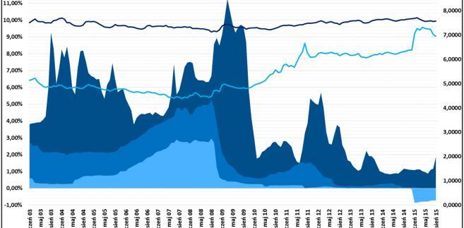 Wykres 1 (źródło: RynekPierwotny.pl)