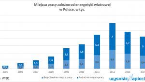 Miejsca pracy zależne od energetyki wiatrowej w Polsce, źródło: WysokieNapięcie
