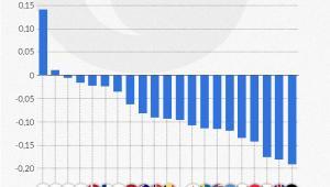 Procentowa różnica w stawce godzinowej (infografika Dariusz Gąszczyk)