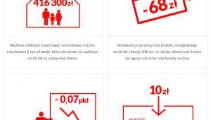 Rynek mieszkaniowy - infografika
