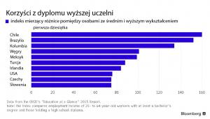 Korzyści z dyplomu wyższej uczelni